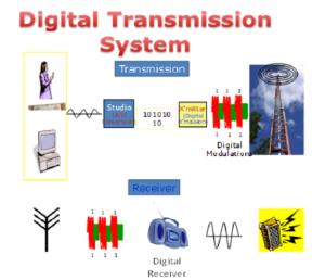 Digital Transmission System